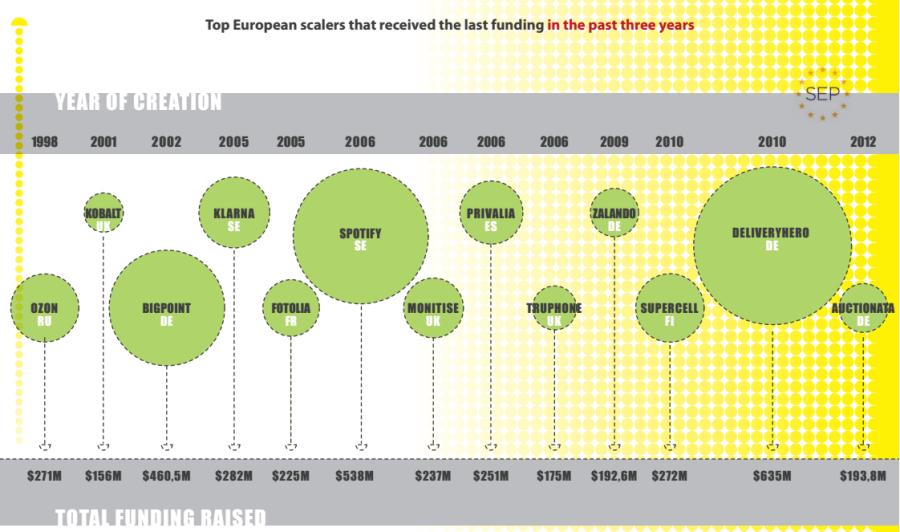 Какие европейские стартапы привлекли больше всего финансирования?