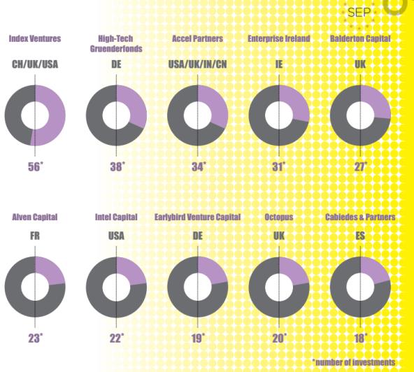Кто наиболее активно инвестирует в европейские стартапы?