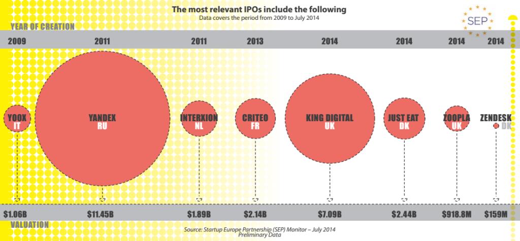 Взгляд на последние технологические IPO