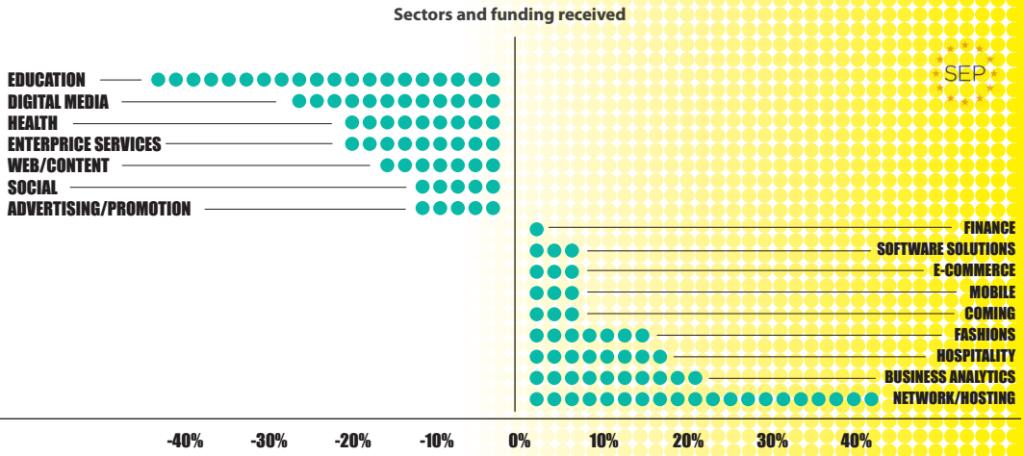 В каких секторах больше всего денег?